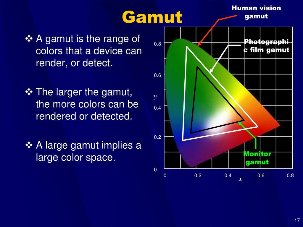 Human vision gamut