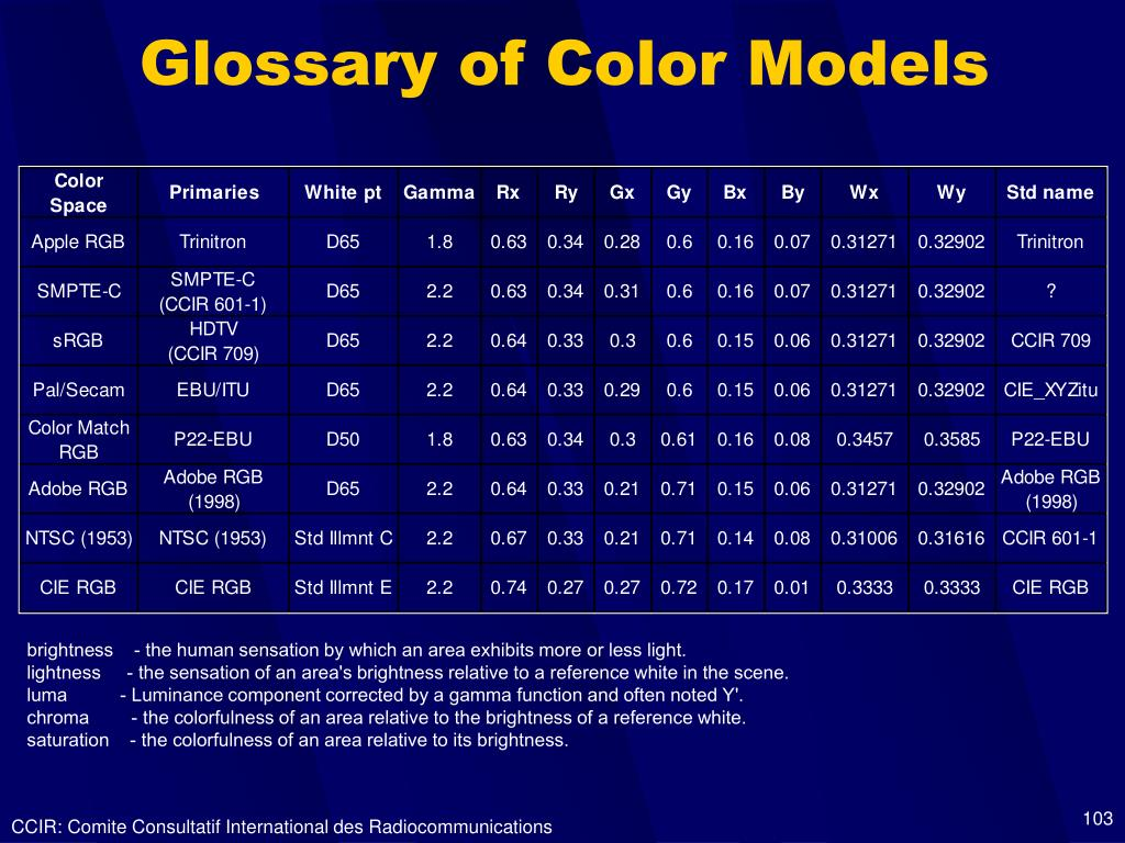 Glossary of Color Models