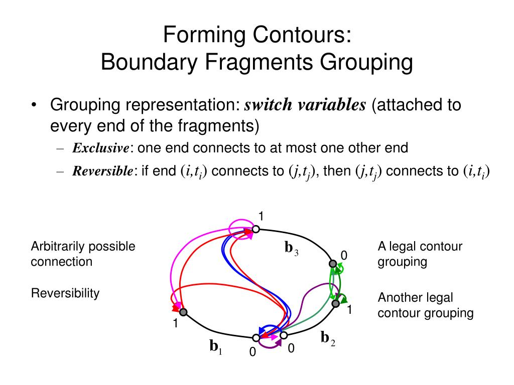 Forming Contours: