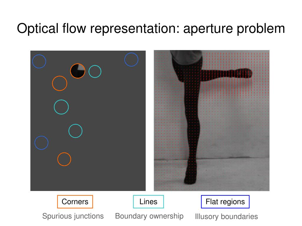 Optical flow representation: aperture problem