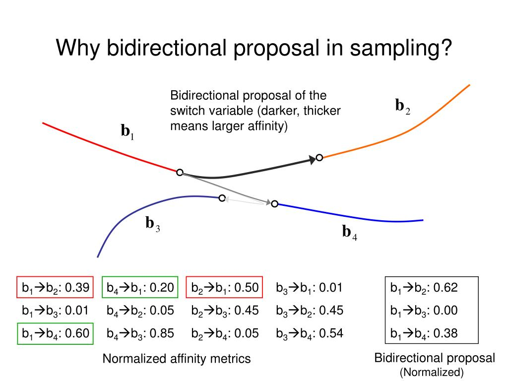 Why bidirectional proposal in sampling?