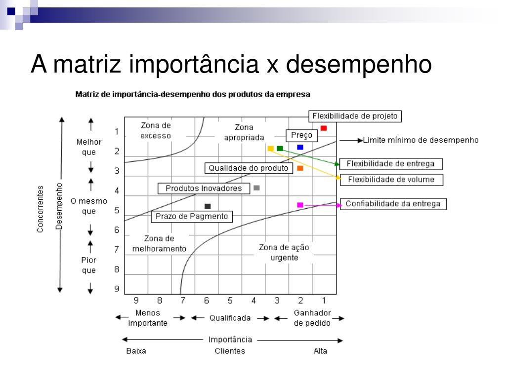 A matriz importância x desempenho