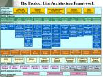the product line architecture framework