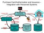 purchase card authorization and issuance integration with personnel systems