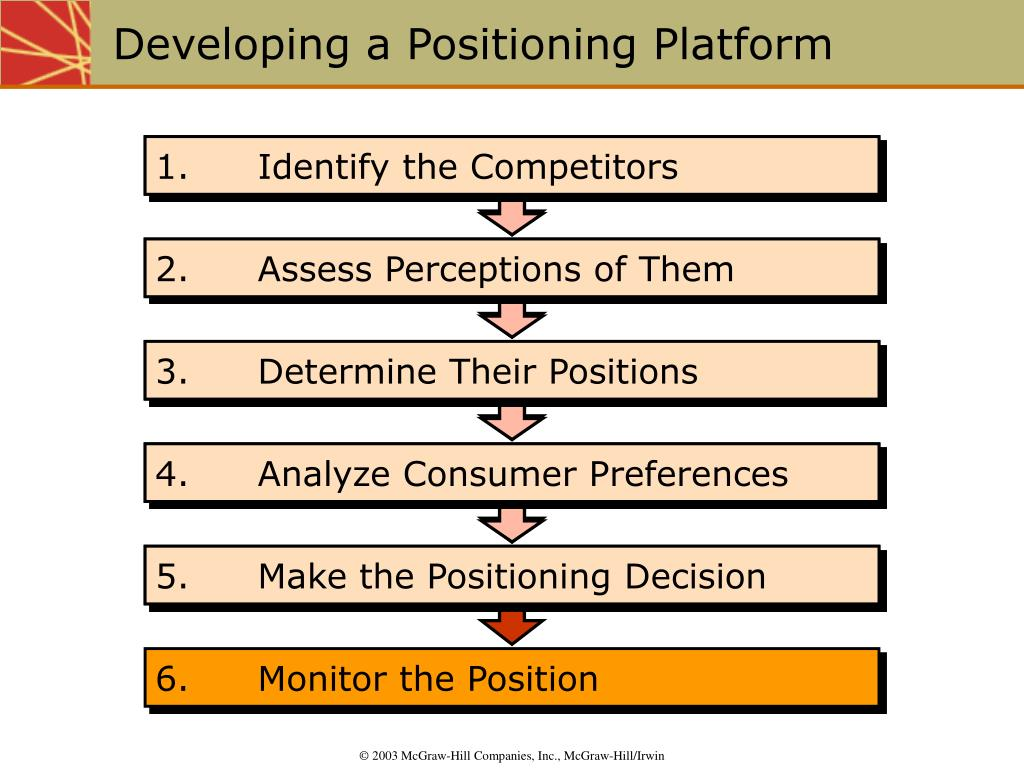 2.Assess Perceptions of Them