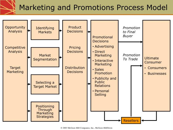 Marketing and promotions process model l.jpg