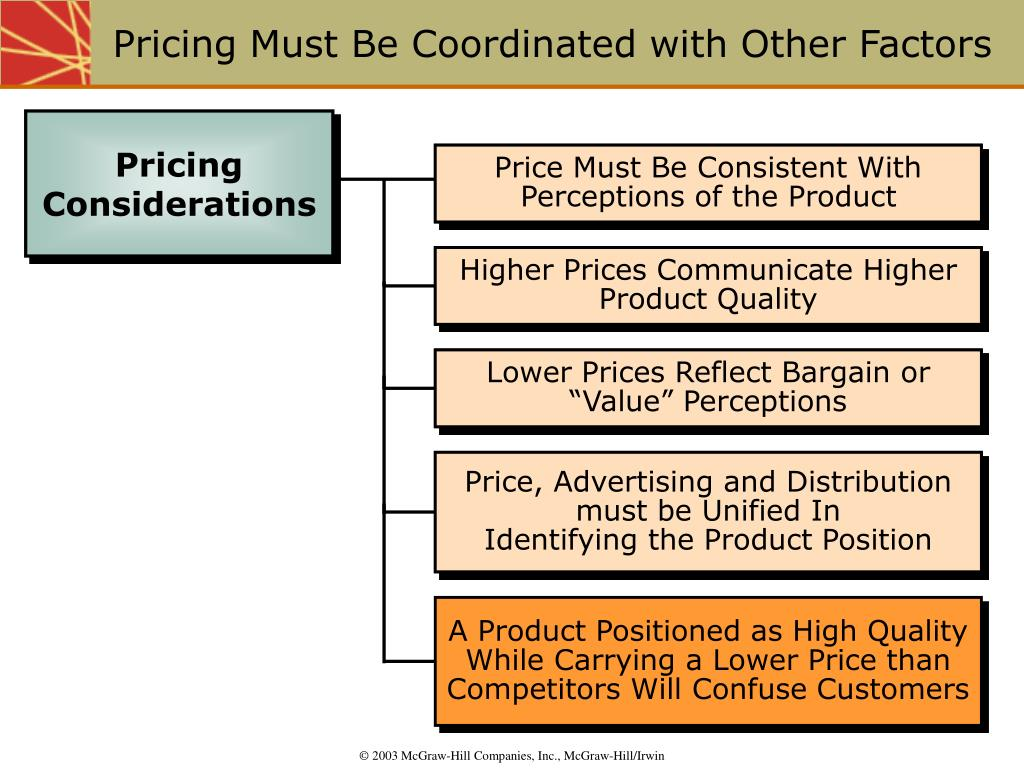 Price Must Be Consistent With Perceptions of the Product