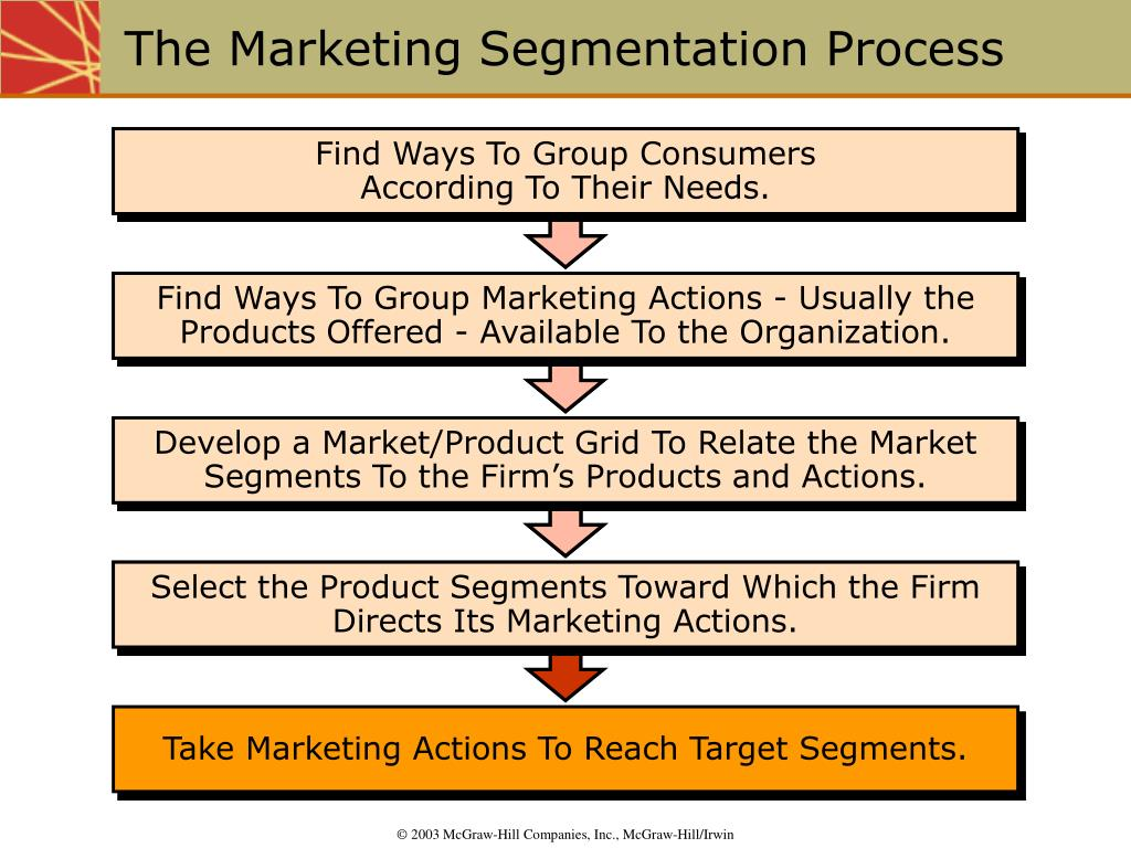 Find Ways To Group Marketing Actions - Usually the Products Offered - Available To the Organization.