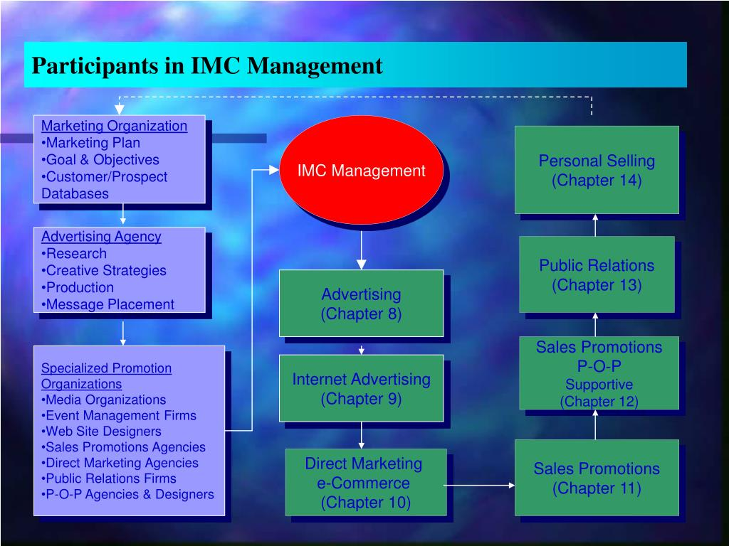Participants in IMC Management