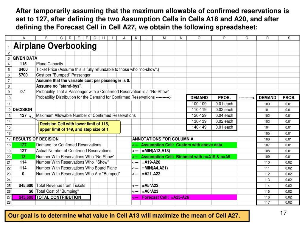 After temporarily assuming that the maximum allowable of confirmed reservations is set to 127, after defining the two Assumption Cells in Cells A18 and A20, and after defining the Forecast Cell in Cell A27, we obtain the following spreadsheet: