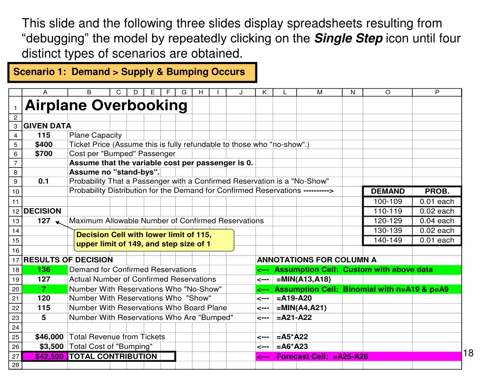 "This slide and the following three slides display spreadsheets resulting from ""debugging"" the model by repeatedly clicking on the"