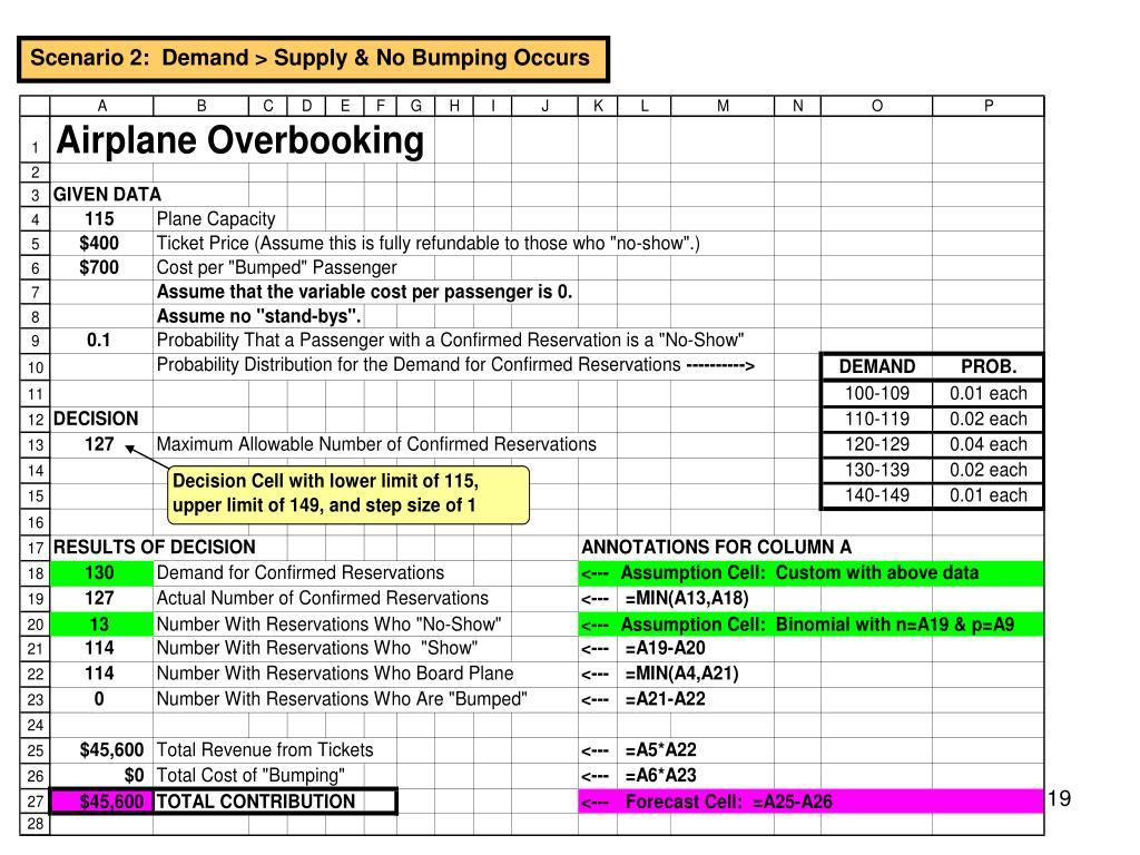 Scenario 2:  Demand > Supply & No Bumping Occurs