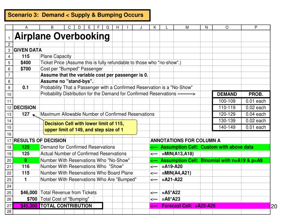 Scenario 3:  Demand < Supply & Bumping Occurs