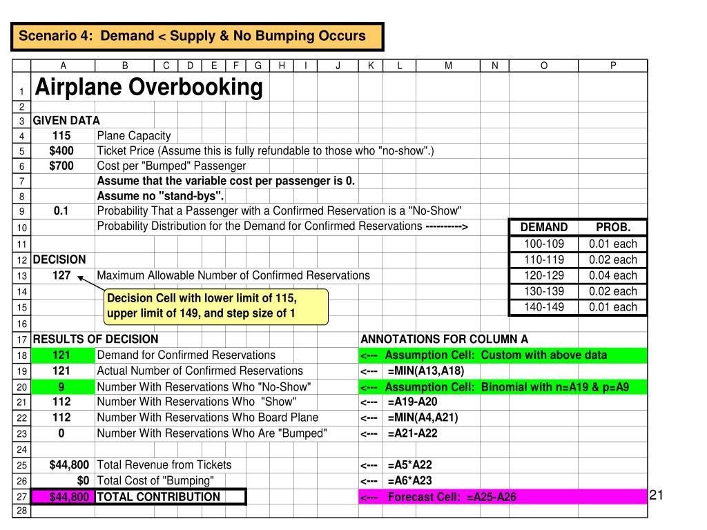 Scenario 4:  Demand < Supply & No Bumping Occurs