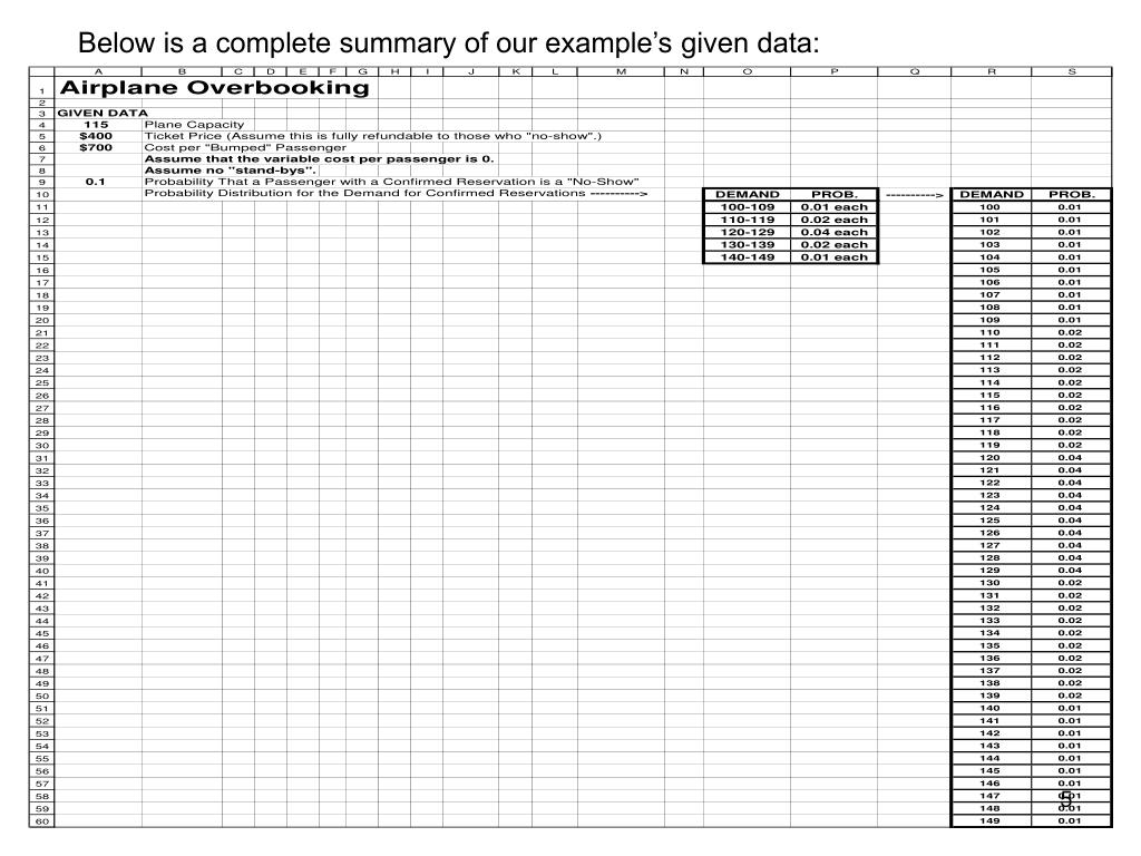 Below is a complete summary of our example's given data:
