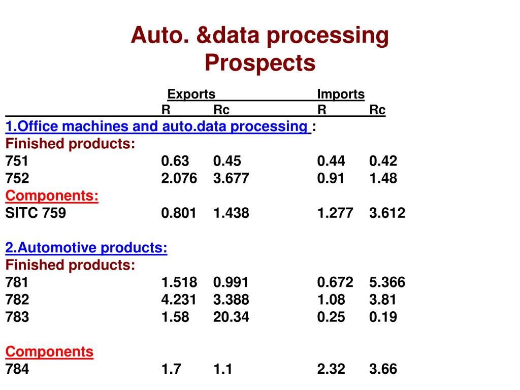 Auto. &data processing