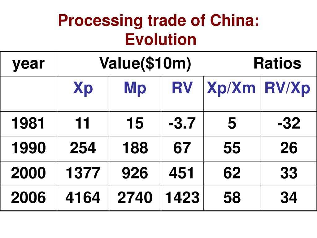 Processing trade of China: