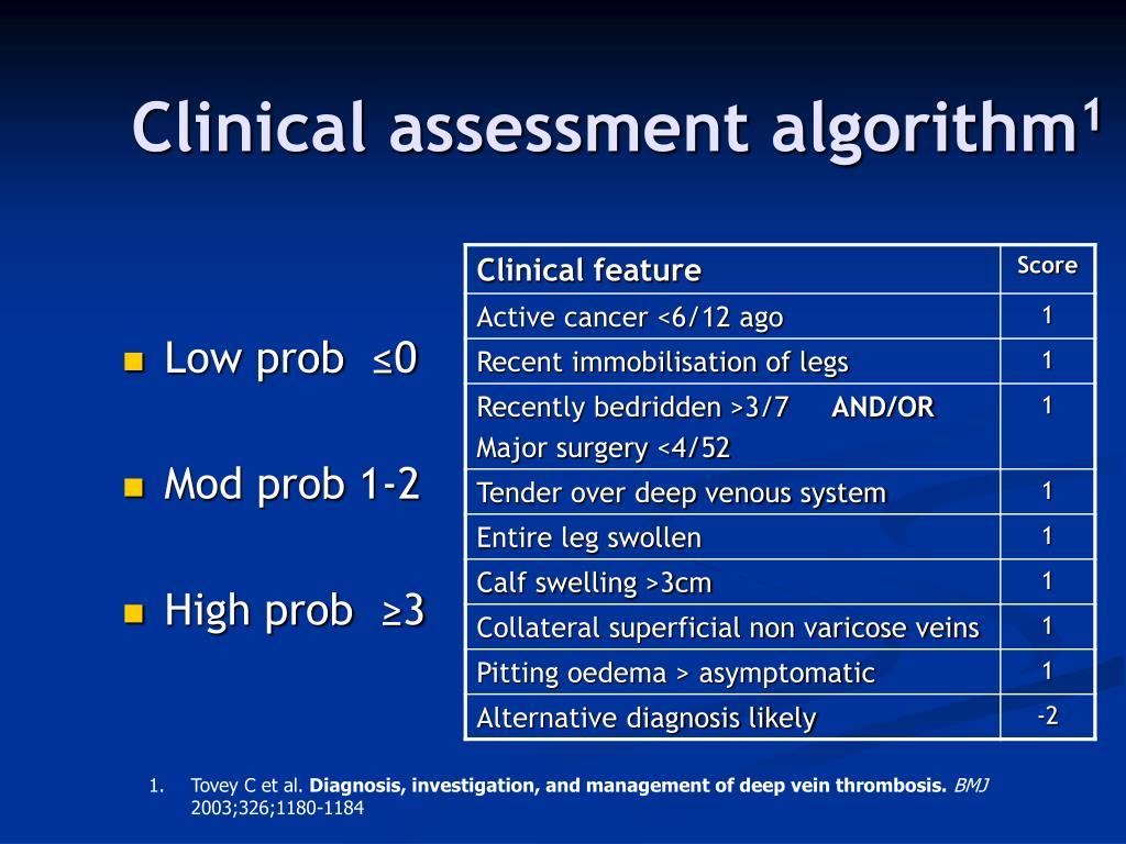 Clinical assessment algorithm