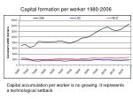 capital formation per worker 1980 2006