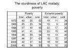 the sturdiness of lac malady poverty