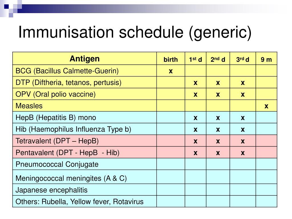 Immunisation schedule (generic)