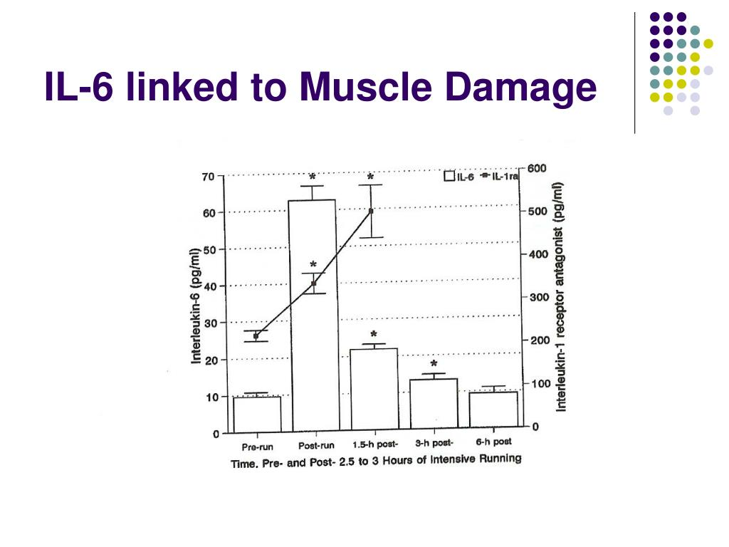 IL-6 linked to Muscle Damage