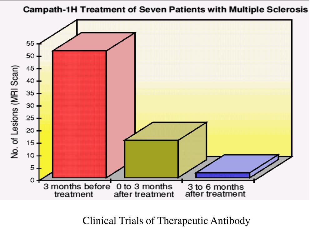 Clinical Trials of Therapeutic Antibody