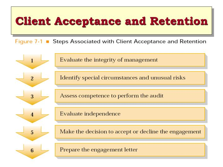 Client acceptance and retention