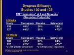 dyspnea efficacy studies 130 and 13745