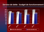 service de dette budget de fonctionnement