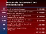 sources de financement des immobilisations