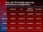 taux de tfg tabli selon les orientations budg taires