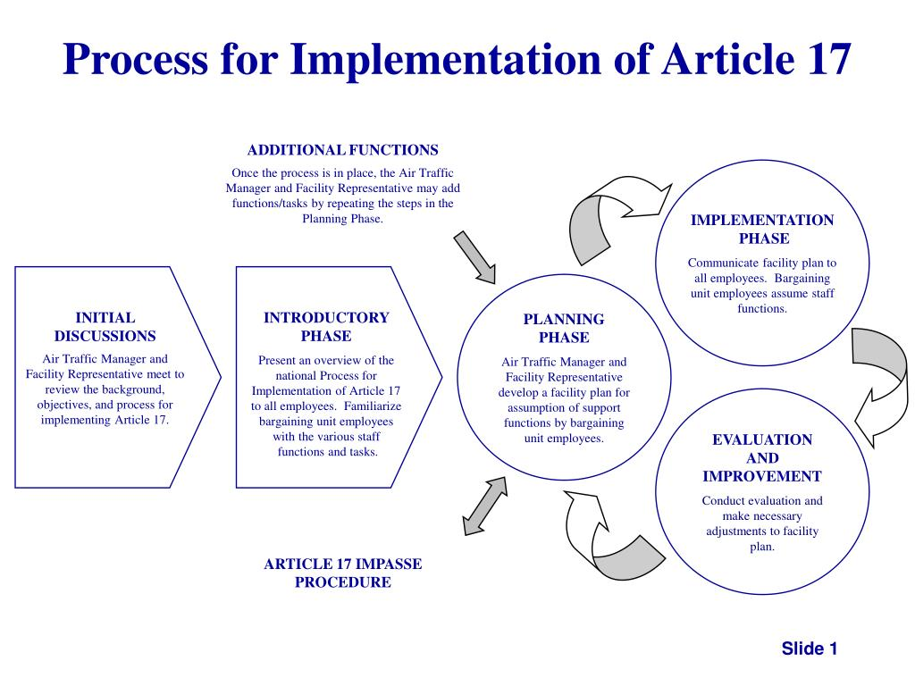 Process for Implementation of Article 17