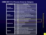 cmmi dev v1 2 process areas by category