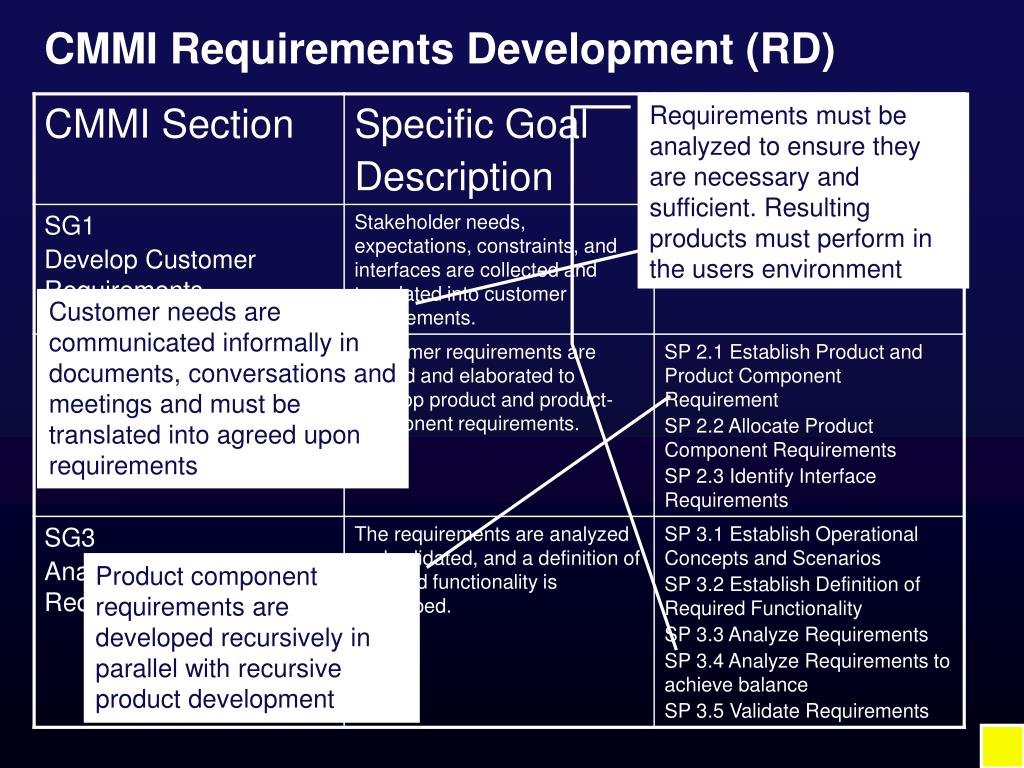 CMMI Requirements Development (RD)