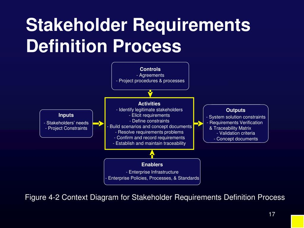 Stakeholder Requirements Definition Process