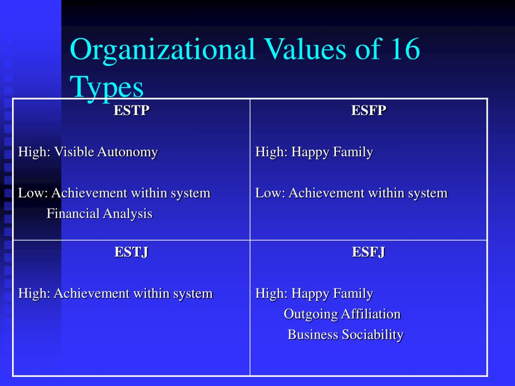 Organizational Values of 16 Types