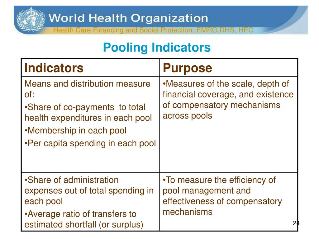 Pooling Indicators