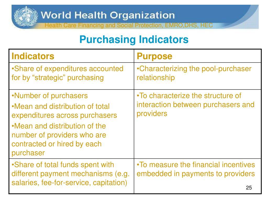 Purchasing Indicators