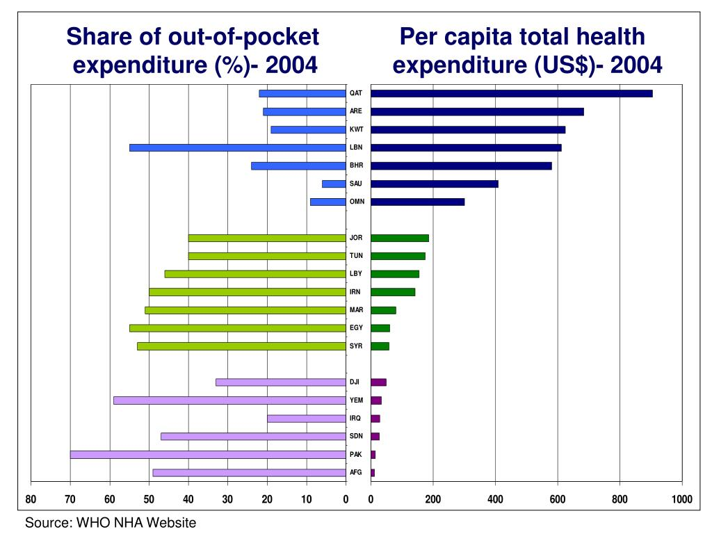 Share of out-of-pocket