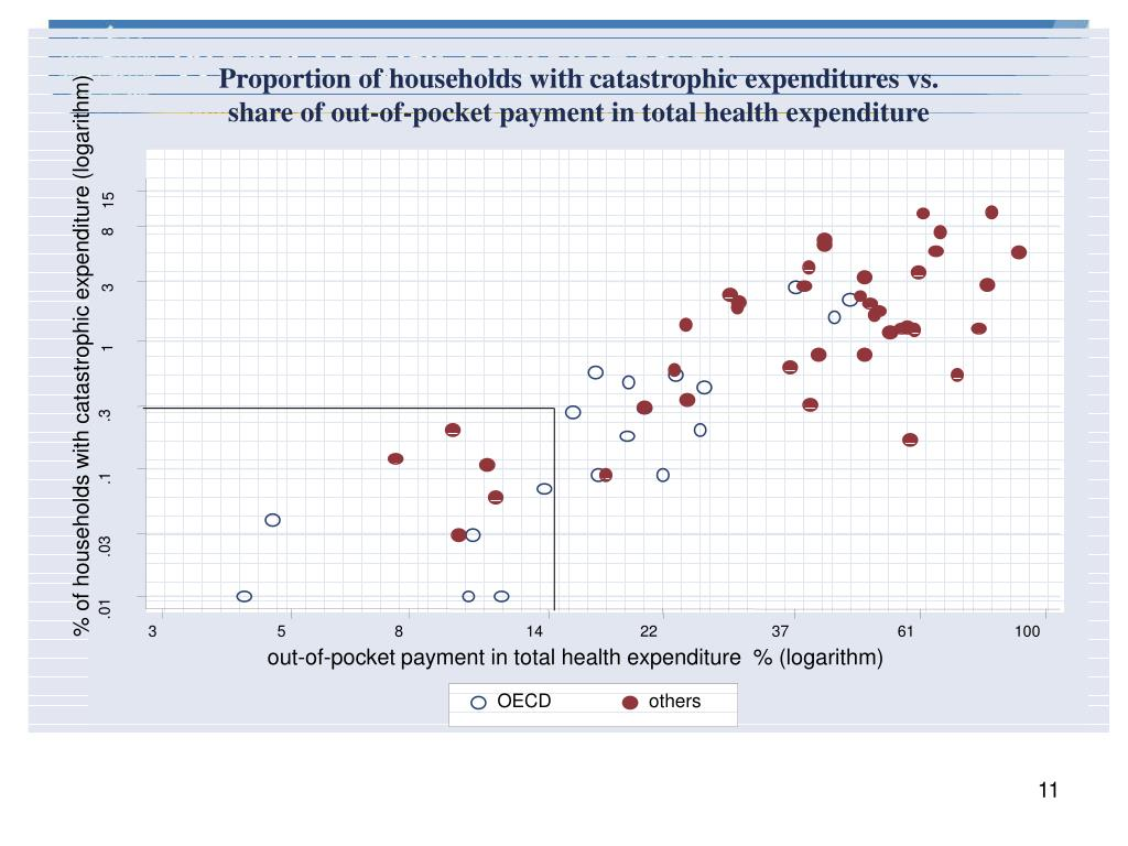Proportion of households with catastrophic expenditures vs.