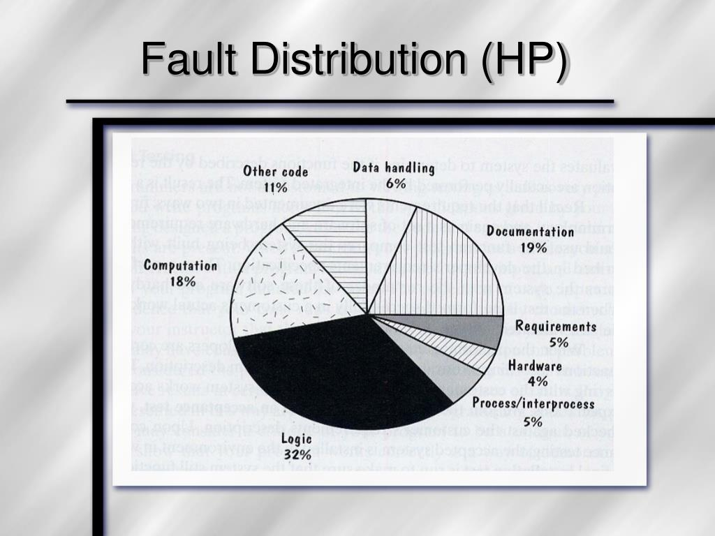 Fault Distribution (HP)