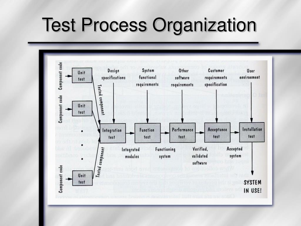Test Process Organization