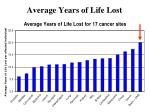 average years of life lost56