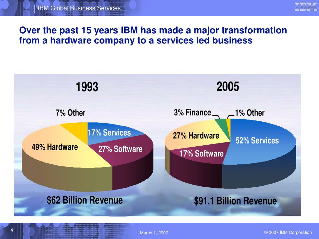Over the past 15 years IBM has made a major transformation from a hardware company to a services led business