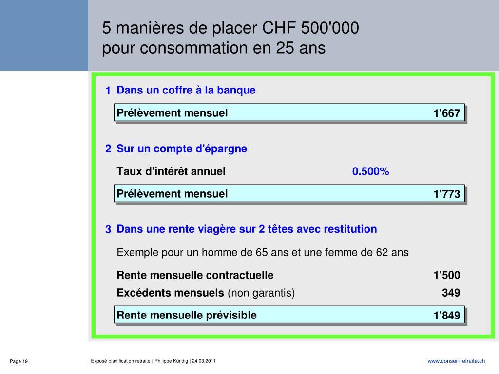 5 manières de placer CHF 500'000