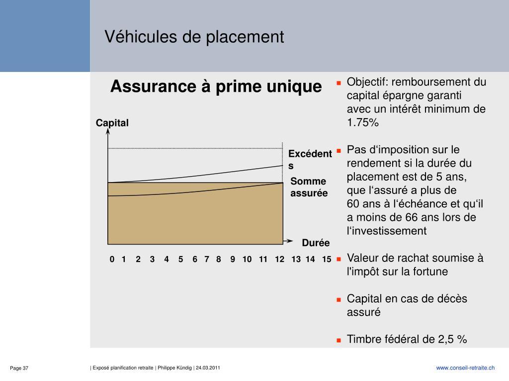 Objectif: remboursement du capital épargne garanti avec un intérêt minimum de 1.75%