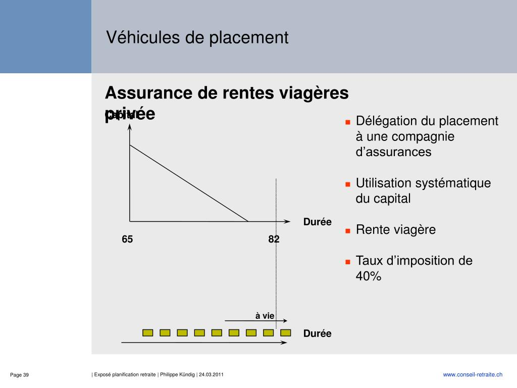 Assurance de rentes viagères privée