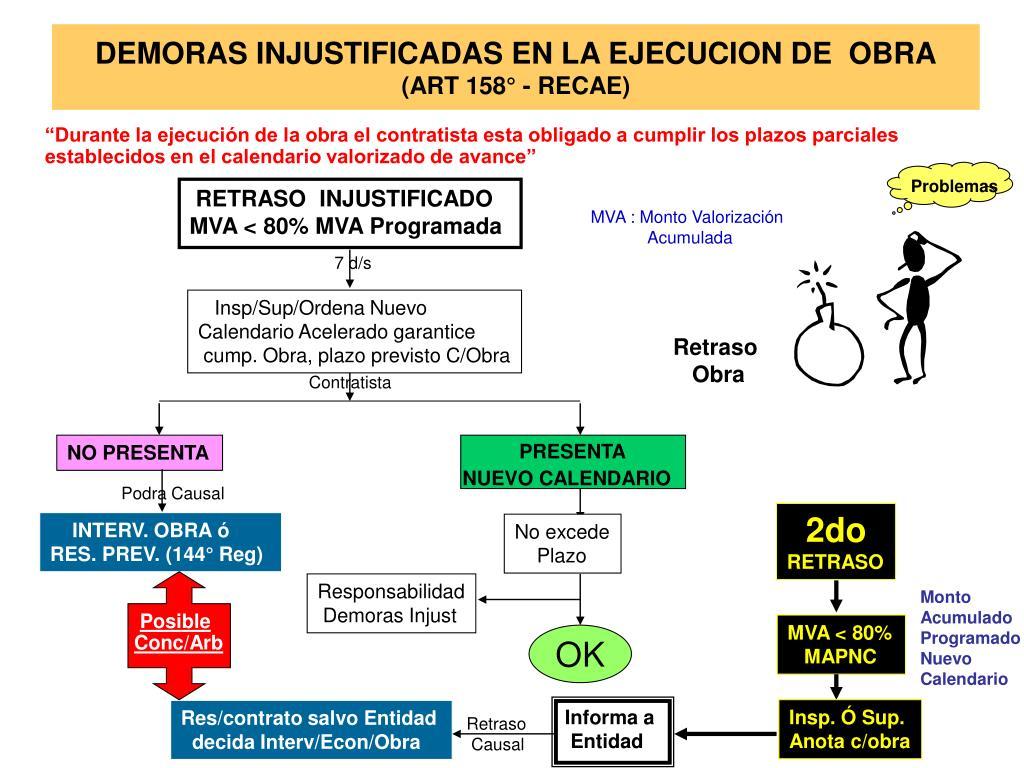 DEMORAS INJUSTIFICADAS EN LA EJECUCION DE  OBRA
