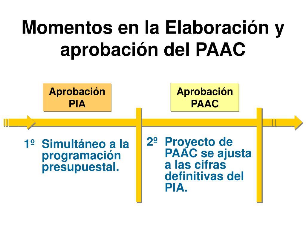 Momentos en la Elaboración y aprobación del PAAC